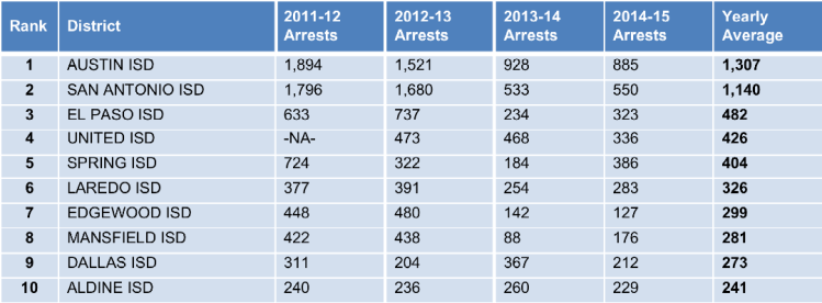 """Note:Overall, the districts above experienced a 54% decrease in arrestsfrom 2011-12 to 2014-15.Several large districts with high SRO activity are not included on this list due to insufficient reporting. For instance, Houston ISD has not been able to produce even aggregate arrest data since Texas Appleseed first began researching this issue in 2006-07.""""NA"""" inserted whereverdistrictscould notprovide data.Data obtained through Open Records Requeststo school districts(n=56)."""