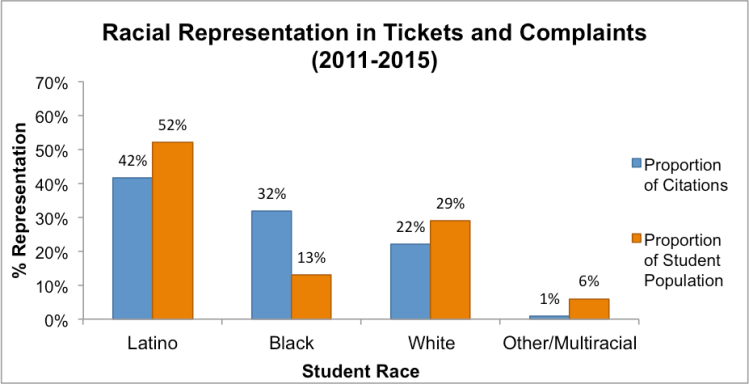 Note: School districts without race/ethnicitydata were excluded from this analysis.Individual students who were notidentified by race arenot shown. Data obtained through Open Records Requests to school districts (n=26).