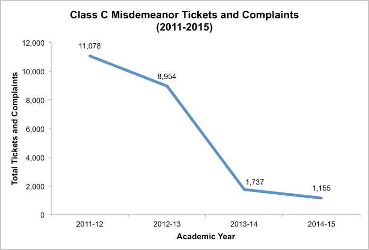 Note:The chart above illustratesthe overall pattern in tickets and complaints among the districts in our sample. For consistency, school districts without citation data for one or more years were excluded from this analysis.Data obtained through Open Records Requests to school districts (n=41).