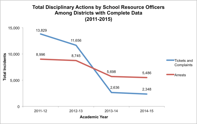 Note: For consistency, school districtswithout citation or arrest data for one or more academic years were excluded from this analysis.Data obtained through Open Records Requeststo school districts(n=53).