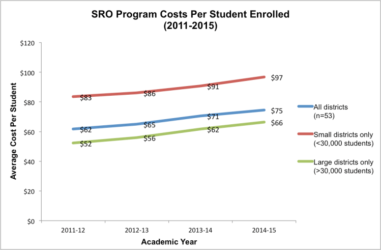 Note:Data obtained through Open Records Requests to school districts (n=53).