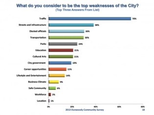 Traffic, as well as local streets and infrastructure, are the biggest concerns.