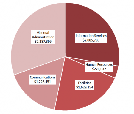 City Operations $7.5 million Departments and services that keep the city's day-to-day operations moving along.
