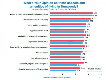 Dun survey graph 1