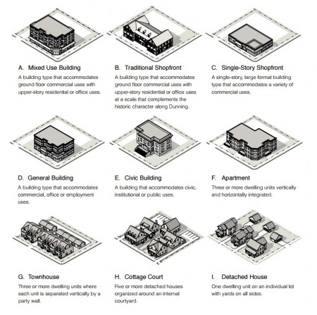 """Examples of possible """"form-based"""" zoning that defines building types, shown in the draft Sandy Springs Unified Development Code presentation."""