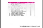 SOLO  QUEDAN 24 ASPIRANTES A  SER CONSEJEROS EN EL IEQROO