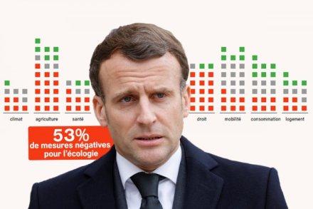 Le bilan écologique de Macron: 89 mesures négatives depuis 2017