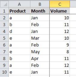 Data SUMIFS