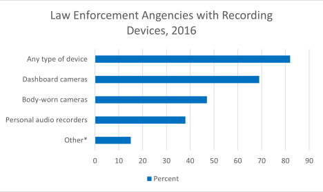 Graph showing the percent of law enforcement agencies that have recording devices.