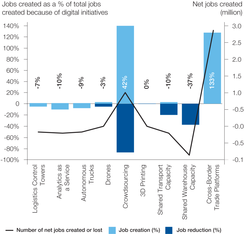 Proyección de la creación neta de empleo a partir de iniciativas digitales en el sector de la logística (2016-2025). Fuente: Understanding the impact of digitalization on society, World Economic Forum (2020).
