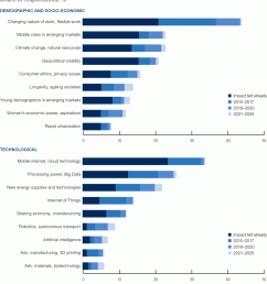 of these disruptions on the adequacy of employees existing skill sets can already be felt in a wide range of jobs and industries today figure 8b  [ 1100 x 1257 Pixel ]