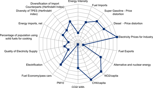 Global Energy Architecture Performance Index 2014