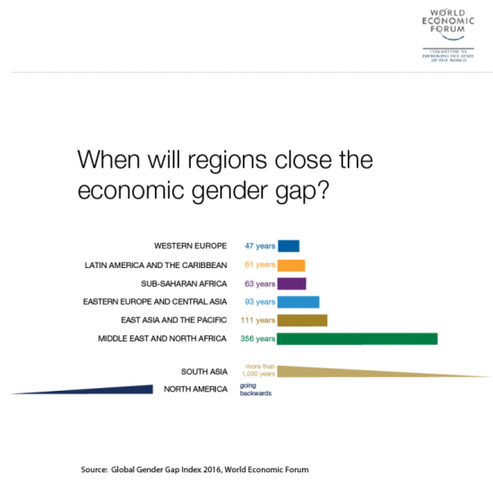 When will regions close the economic gender gap. Fuente: Global Gender Gap Index 2016 (WEF).
