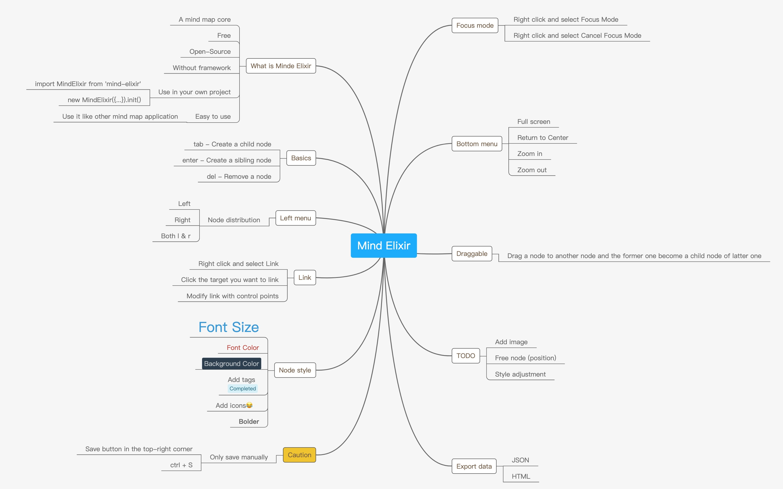 mindmap · GitHub Topics · GitHub