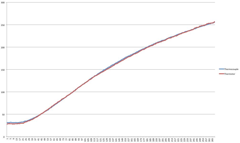 RepRap: Blog: Thermocouple vs Thermistor