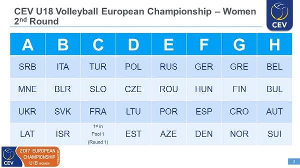 kadetkinje crne gore odbojka kvalifikacije za evropsko prvenstvo