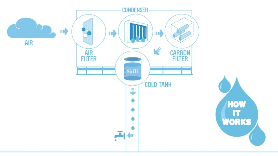 How the Water Billboard works.