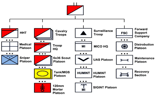 Us Cavalry Organization