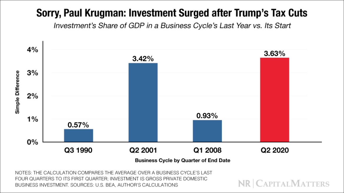 Sorry Paul Krugman: Investment Surged after Trump's Tax Cuts