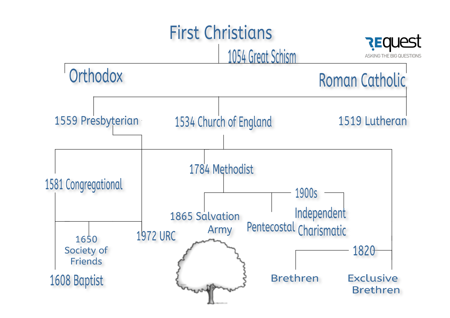 religion tree diagram 1956 ford car wiring denominations  re quest