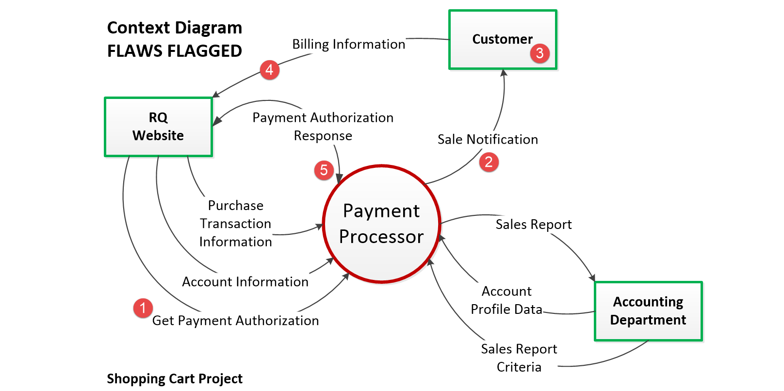 hight resolution of  context diagram flaws flagged png