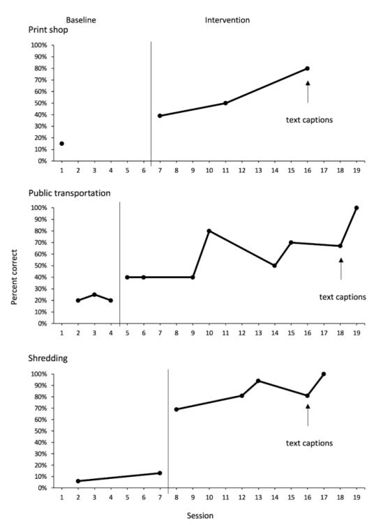 3 graphs showing improvement