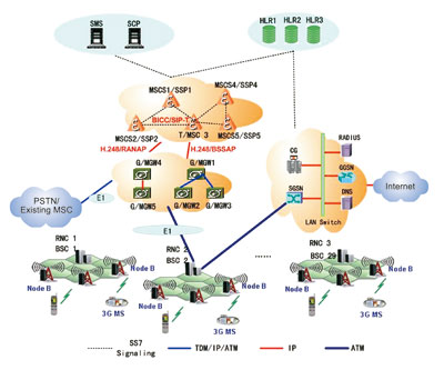 3g network architecture diagram vw beetle wiring 1965 application wcdma projects undertook by zte
