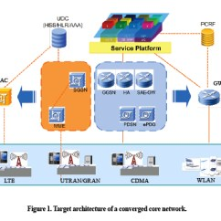 3g Network Architecture Diagram Cmp Lab Packet Core Evolution From 2g Toward 4g The Two Nodes Split Control Plane User In Order To Simplify And Enable A High Degree Of Ne Integration