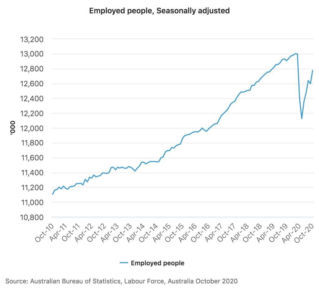 ABS labour force, October 2020