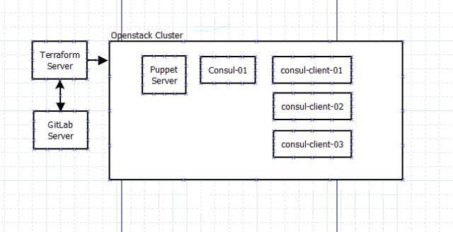 consul cluster diagram