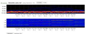 Love Meraki's RF Spectrum chart!