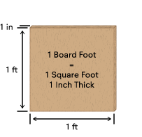 Square Feet To Board Feet Calculator