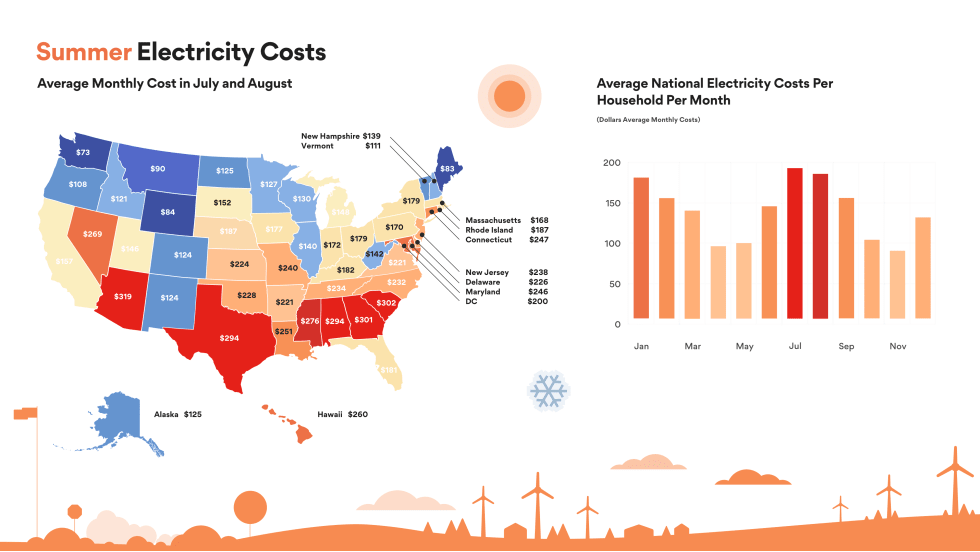 Average Electric Bill For 2 Bedroom Apartment In Nc ...