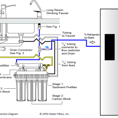 Ice Maker Diagram 2002 Mustang Gt Fuse Apex Kit 1 Quick Connect Fittings Tubing For Easy Diy Installation With No Tools Required