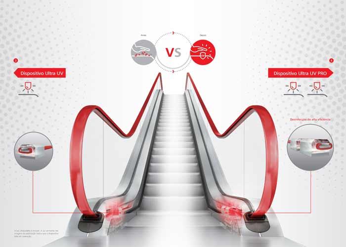 Soluções Atlas Schindler para reduzir propagação de microrganismos em elevadores e escadas rolantes
