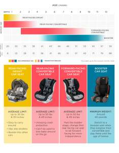 Car seats by age also how to choose  seat rh babylist