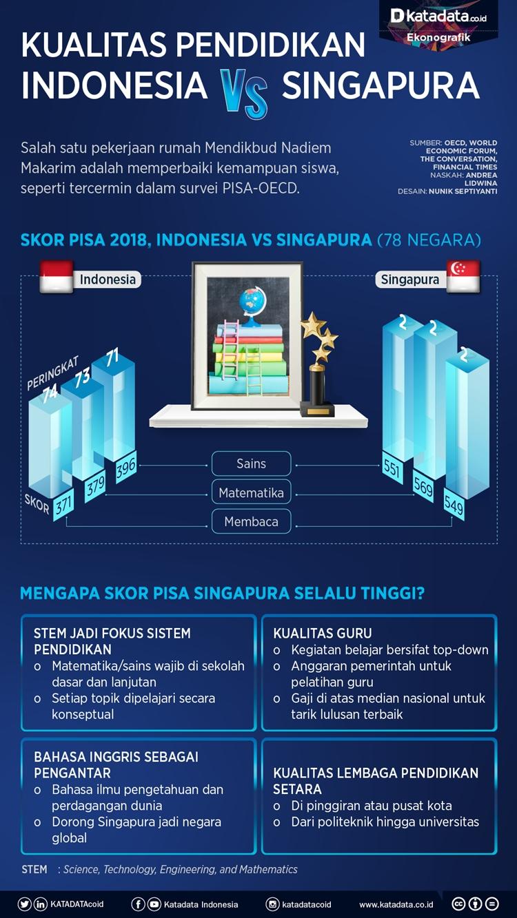 Perbedaan Waktu Indonesia Dan Singapura : perbedaan, waktu, indonesia, singapura, Perbandingan, Kualitas, Pendidikan, Indonesia, Singapura, Sistemnya