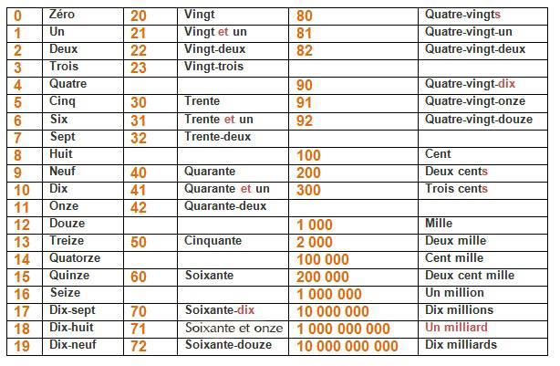Resultado de imagen de les nombres cardinaux