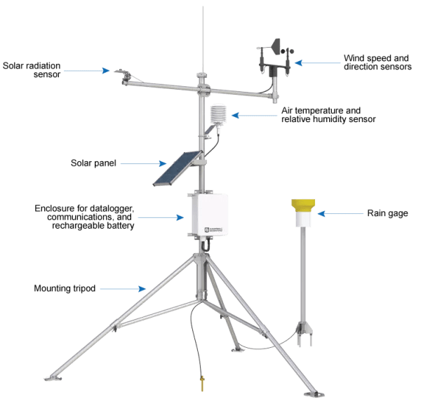 Automated Weather Stations: Research-grade stations for