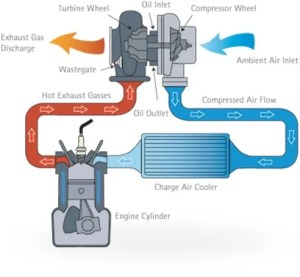 Turbocharged Cars  How a Turbocharger Works | CarsGuide