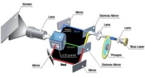 What's the Deal with Laser Projectors?
