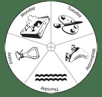 Activity Wheel