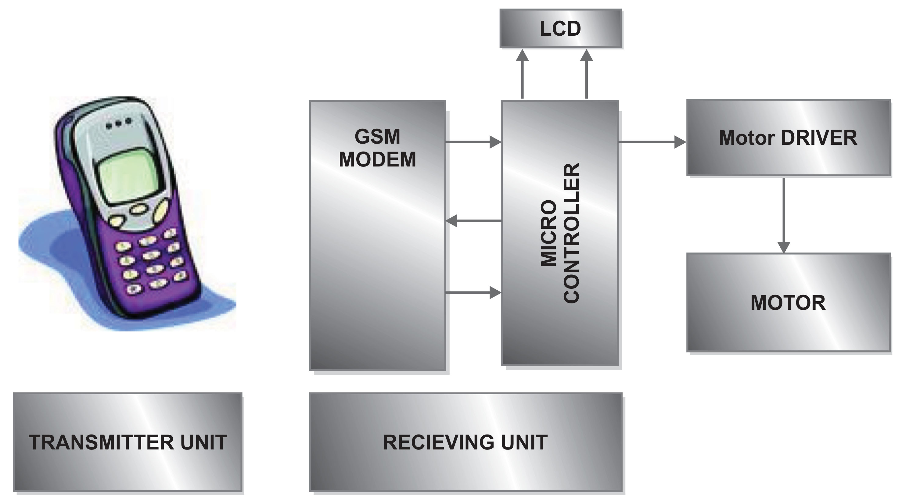dtmf decoder ic mt8870 pin diagram 2004 dodge ram 1500 7 trailer wiring electrical india