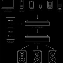 Control 4 Lighting Wiring Diagram Aftermarket Pioneer Radio Every Room Audio Control4 Interface Such As A Handheld Remote Keypad Or Touchscreen On The Wall And Your Smart Home Controller Sends Signal To