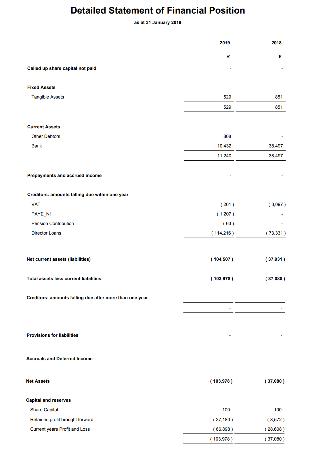 What S A Limited Company Statement Of Financial Position Balance Sheet