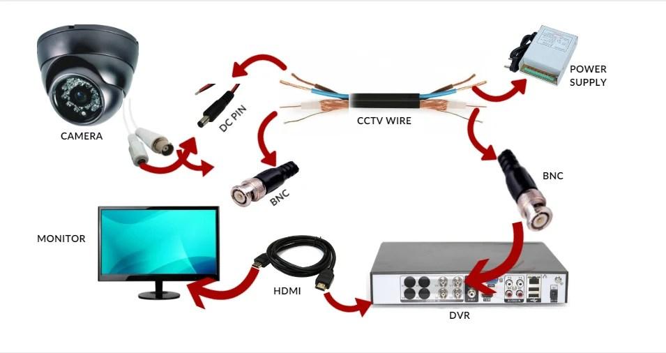 How To Install Cctv Camera Cctv Camera Installation Guide 2018