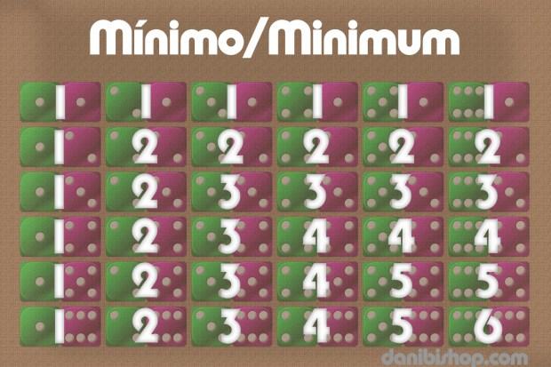 Dados_Tabla_Minimum