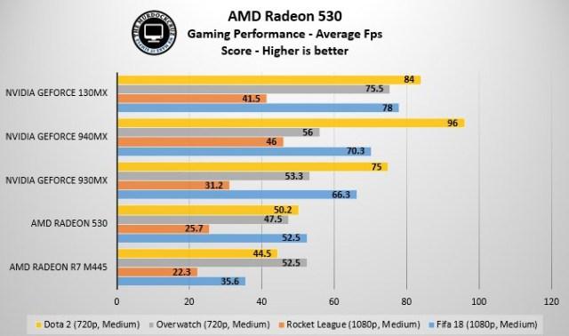 AMD Radeon 530 Review : Pilihan GPU Solid Untuk Notebook Mainstream