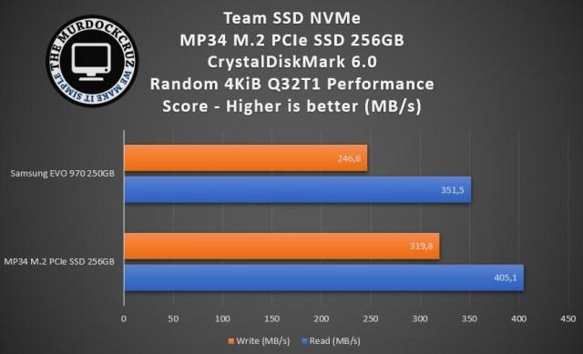 SSD NVMe