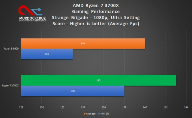 ini bisa jadi pilihan pasti untuk pengguna yang menginginkan CPU powerful dengan harga ya AMD Ryzen 7 3700X Review : Lebih Powerful Pada Harga Yang Pantas, Dapet RGB Cooler Pula